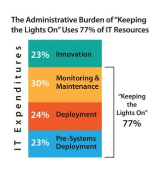 "In fact, 77% of the work in IT is done to ""keep the lights on""."